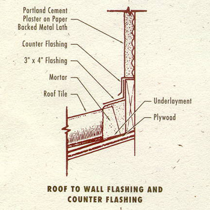 Roof to Wall Flashing and Counter Flashing